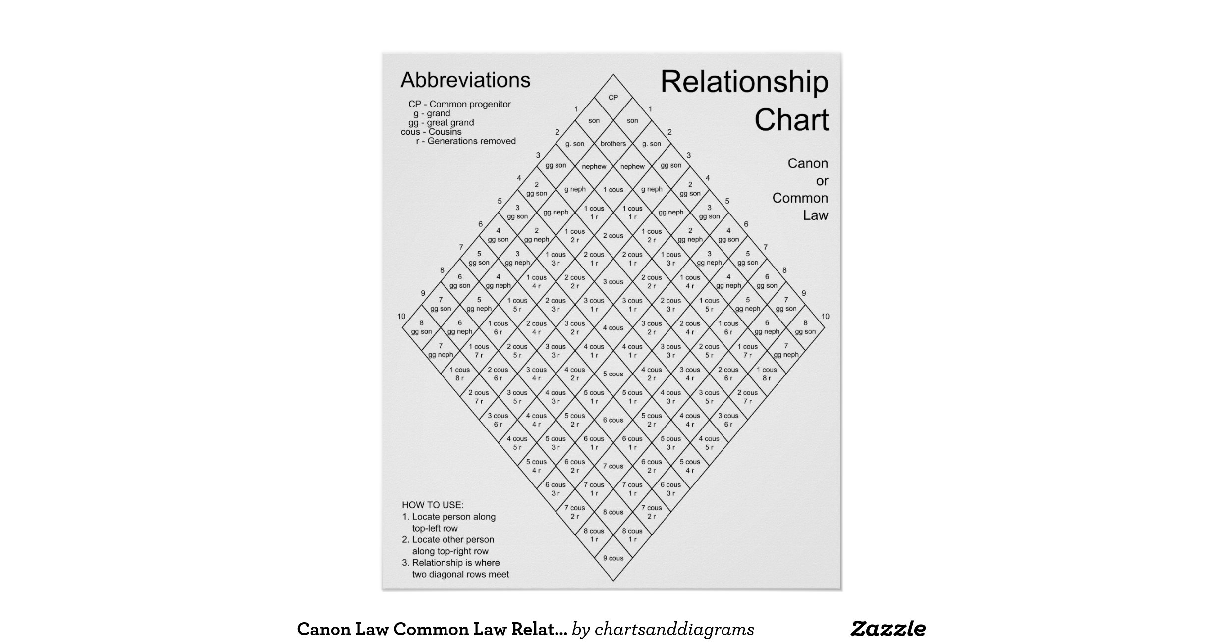 in law relationship chart