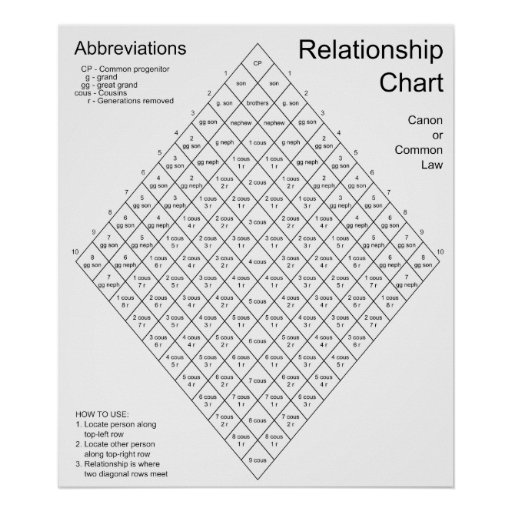 Canon Law Common Law Relationship Chart Poster