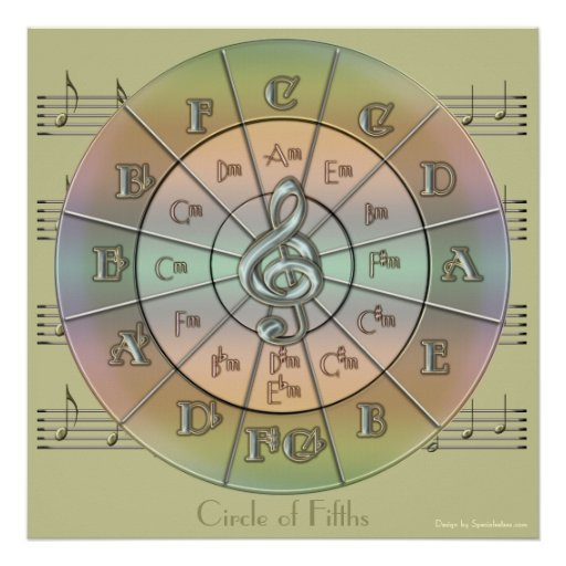 Circle Of Fifths Pastel Wall Poster Green Zazzle