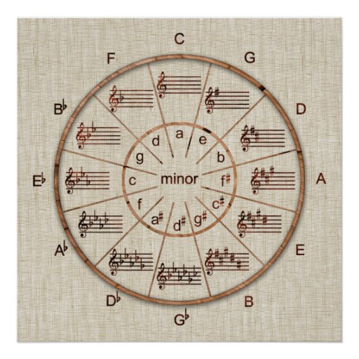circle of fifths wheel of wood for musicians poster zazzle. Black Bedroom Furniture Sets. Home Design Ideas