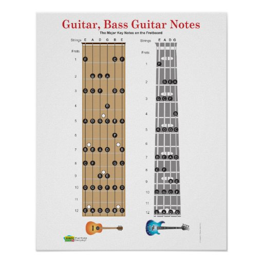 guitar and base guitar fret board poster zazzle. Black Bedroom Furniture Sets. Home Design Ideas
