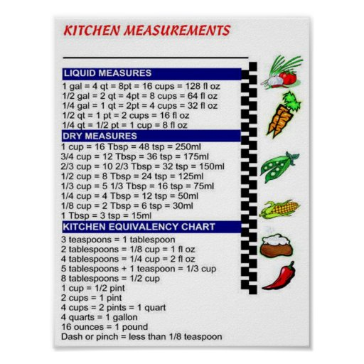 Kitchen Measurements: Kitchen Measurements Poster