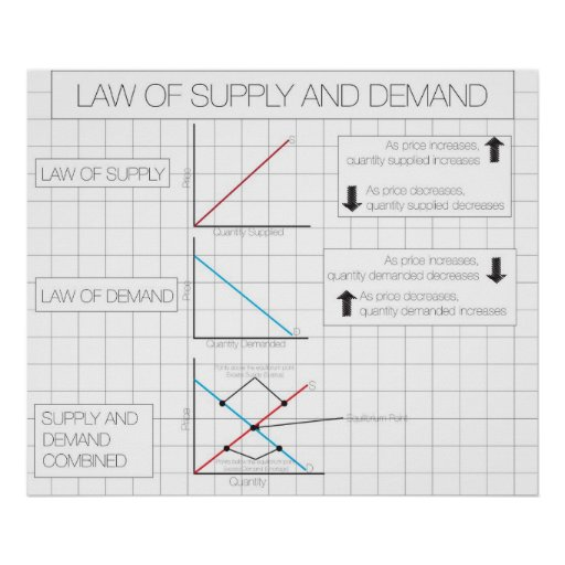 What are some examples of the law of demand?