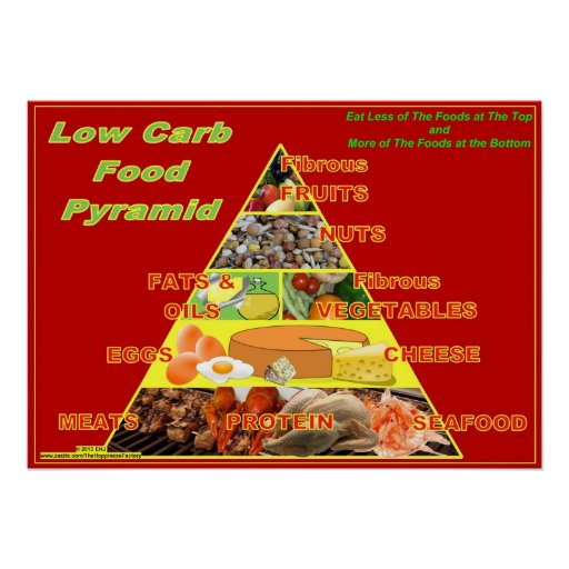 Low Carb Dry Cat Food Chart
