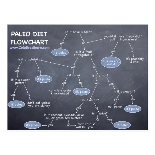 Food Gifts For Paleo Diet