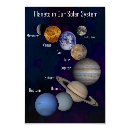 Planets in Our Solar System, Labeled Poster | Zazzle