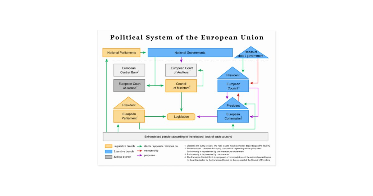 Political sustainability of the European Union