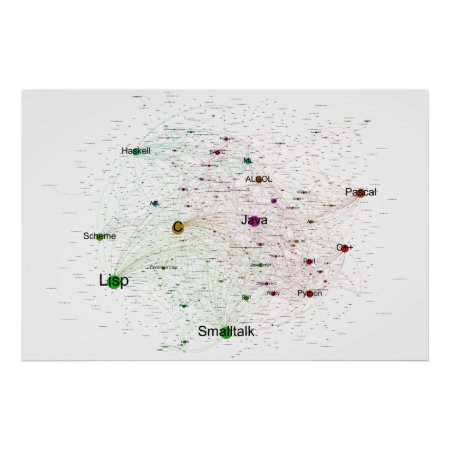 Programming Languages Influence Network 2013