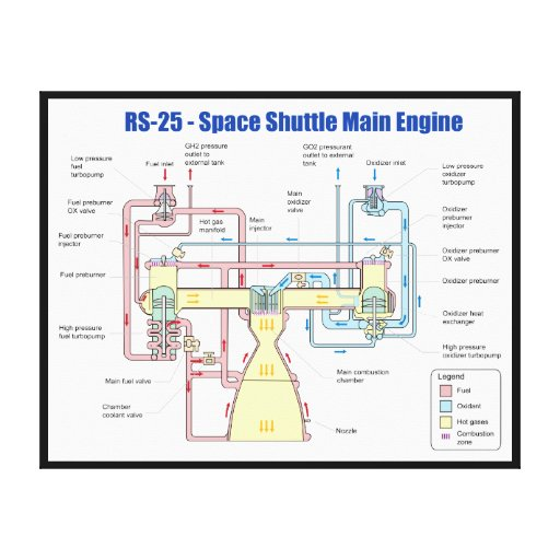 RS-25 Space Shuttle Main Engine Diagram Stretched Canvas ...