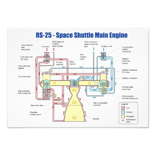 RS-25 Space Shuttle Main Engine Diagram 3.5x5 Paper ...