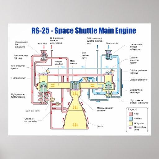 rs 25 space shuttle main engine diagram posters zazzle. Black Bedroom Furniture Sets. Home Design Ideas