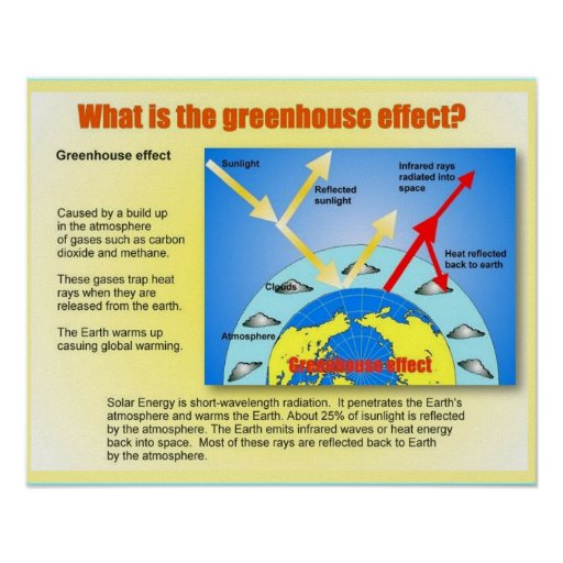 Greenhouse gases research paper