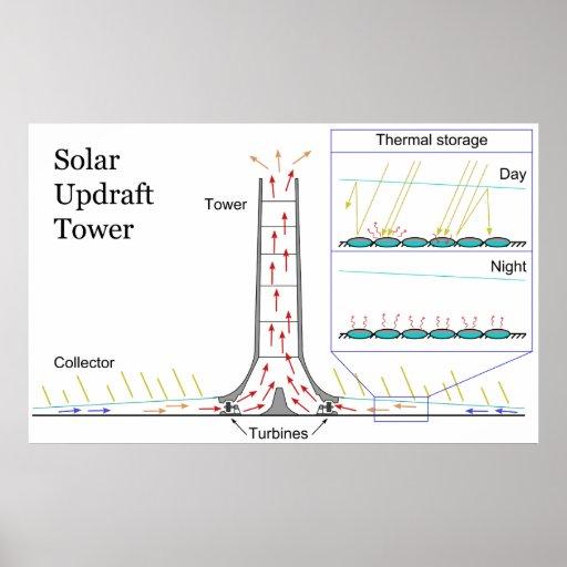 Solar Updraft Tower Energy Power Plant Diagram Poster | Zazzle