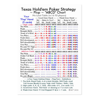 Strategy for texas holdem bonus
