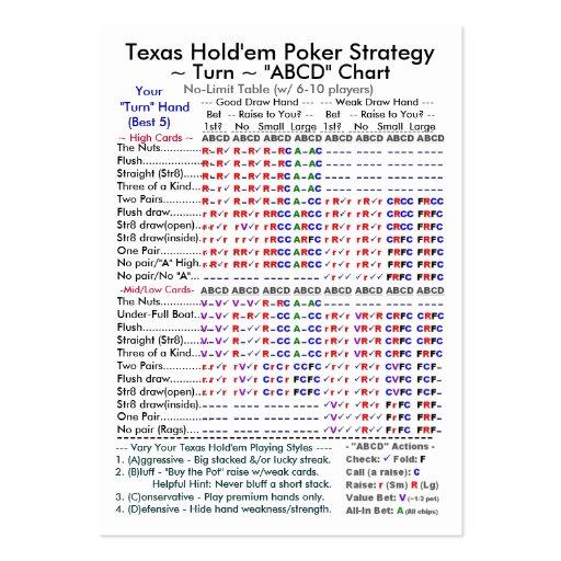 Texas Holdem Strategy Chart